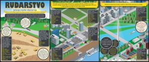 Infografik - Rudarstvo