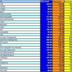 Uporedne cene namirnica u Beogradu, Novom Sadu i Boru