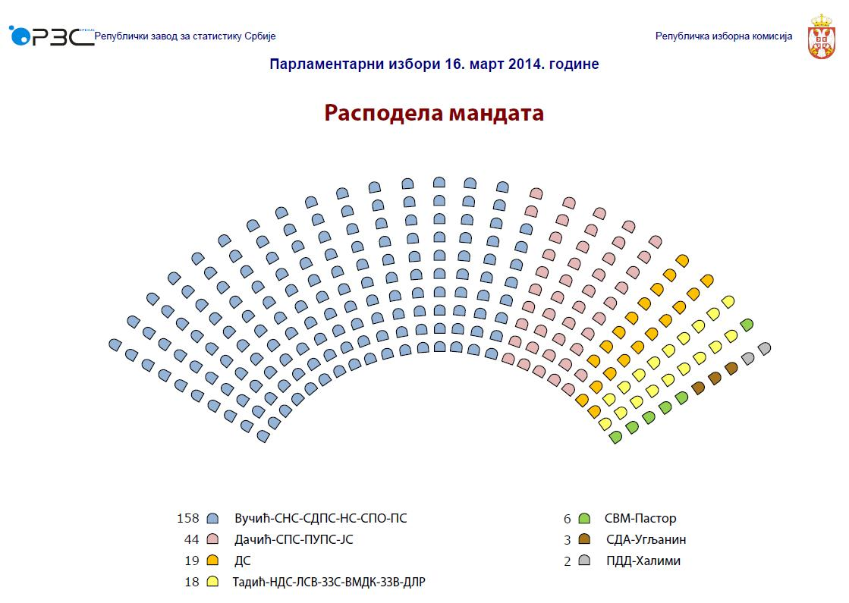 """Izbori """"2014."""" kroz statističke podatke"""