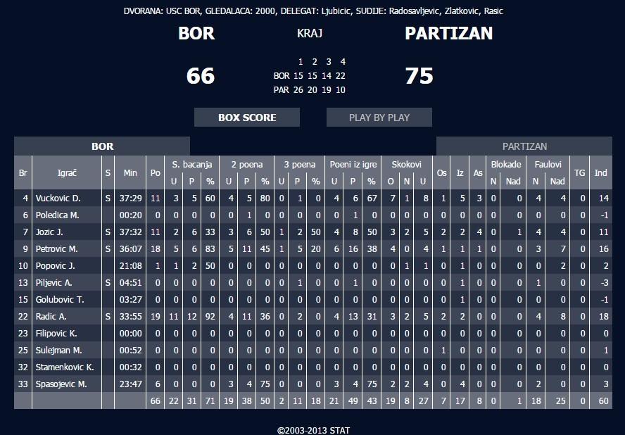 Bor-Partizan stat