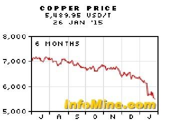Cena bakra na berzi 26.01.2015