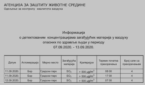 Krivična prijava protiv ZIJIN-a zbog zagađenja životne sredine