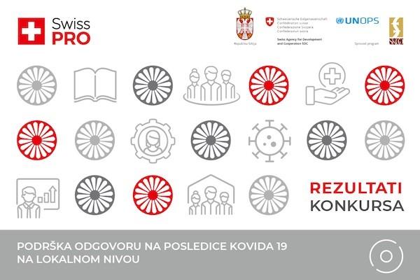 120.000 evra za ublažavanje posledica kovida 19 u romskim naseljima